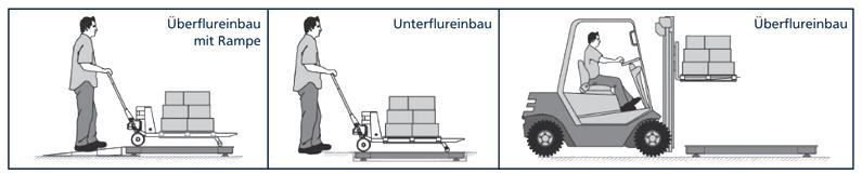 Aufstellmöglichkeiten der Industriewaage, Illustration